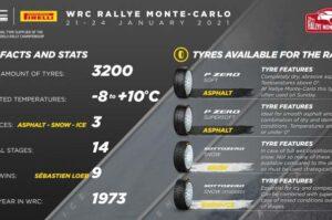 Pirelli en Montecarlo