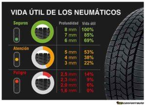 Vida útil del neumático