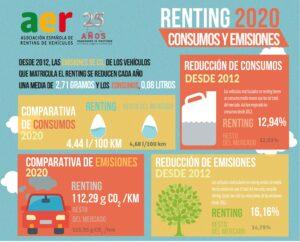 Emisiones Renting