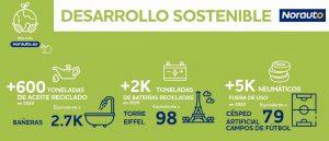 sostenibilidad Norauto