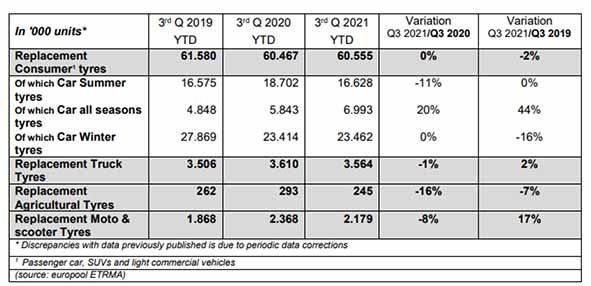 ventas de neumáticos de reposición regista un descenso