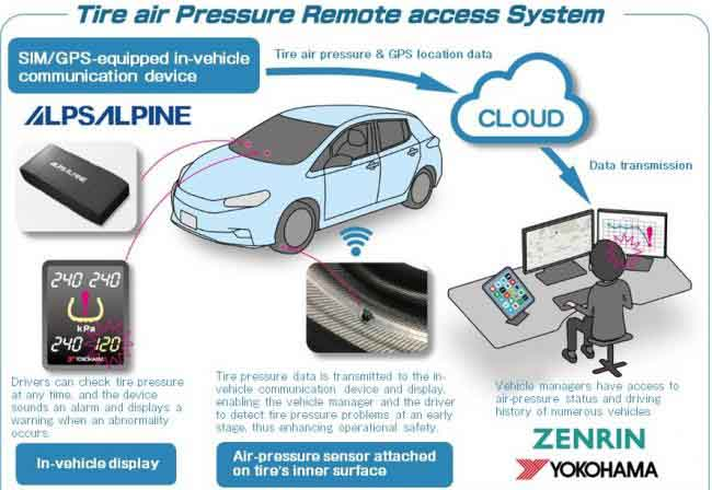 Tyre Air Pressure Remote Access System